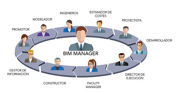 Infografía de un equipo BIM